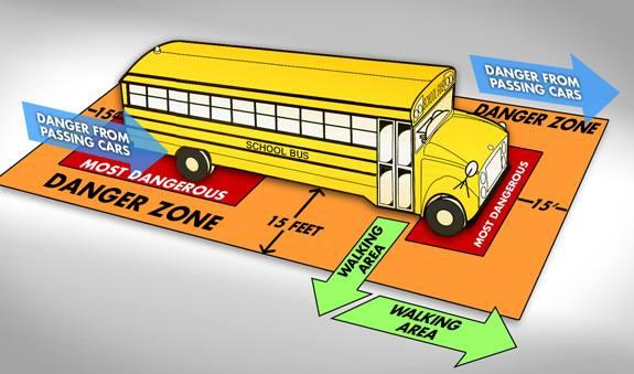 Traffic Safety Team school bus danger zone